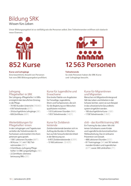 2020 Jahresbericht 2019 SRK Kanton Bern web 01 10 page 0001